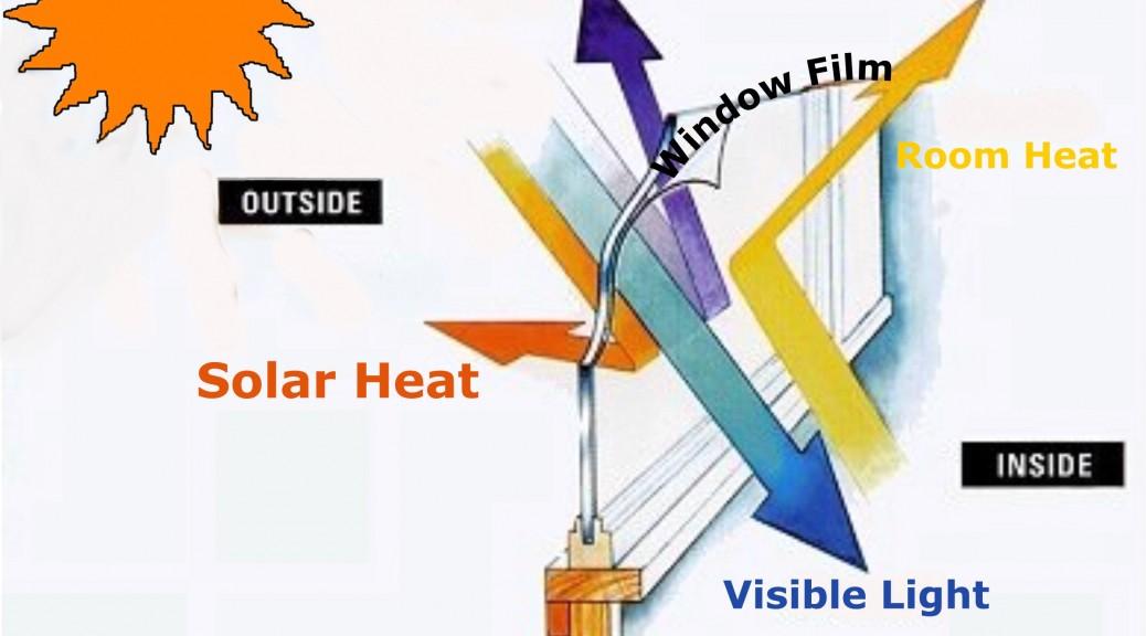 foliowanie szyb folia redukująca ciepło słoneczne